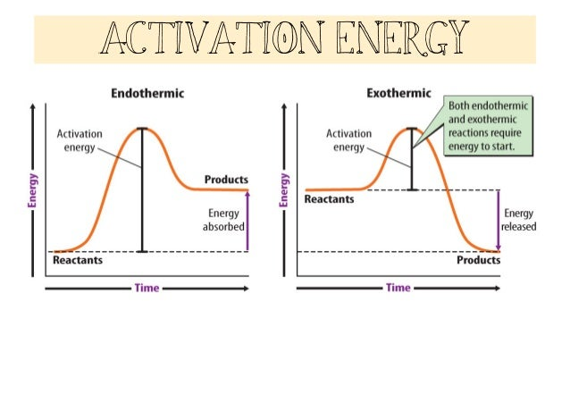 Energy Changes and Chemical Reactions