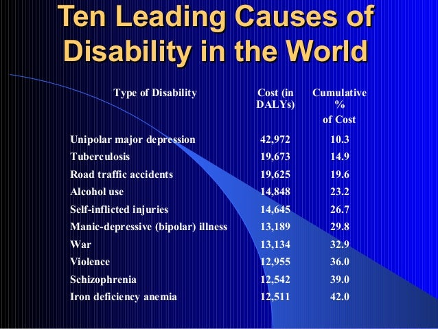 Ten Leading Causes ofDisability in the World           Type of Disability        Cost (in   Cumulative                    ...