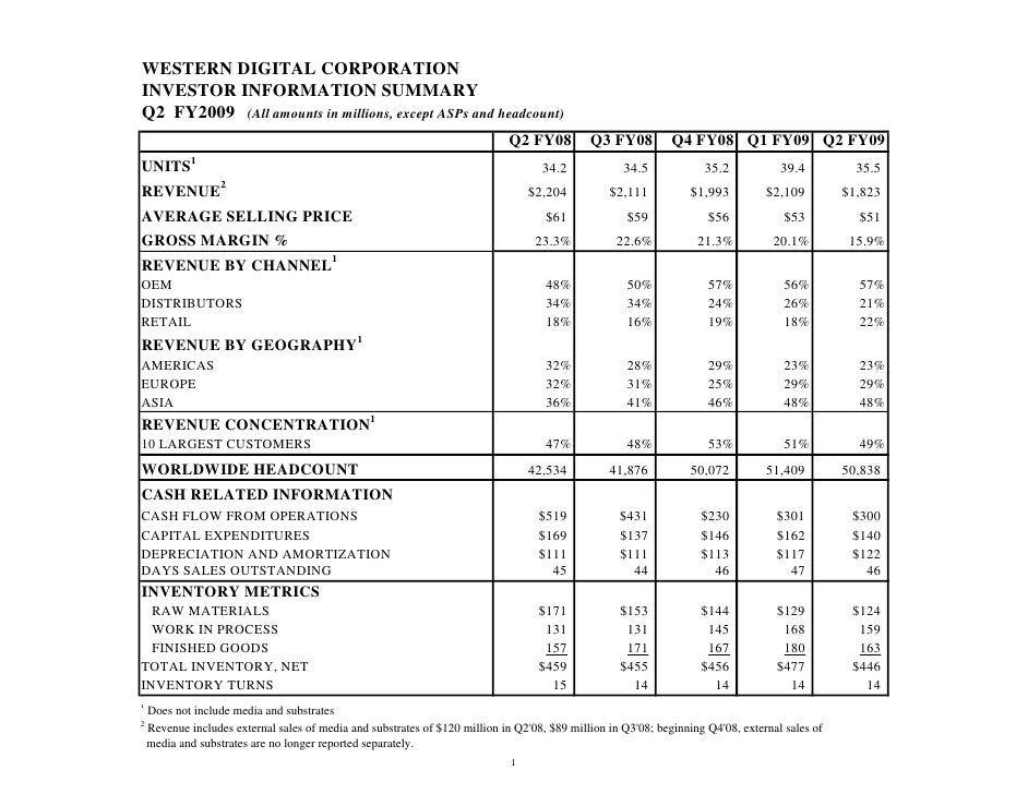 WESTERN DIGITAL CORPORATION INVESTOR INFORMATION SUMMARY Q2 FY2009 (All amounts in millions, except ASPs and headcount)   ...