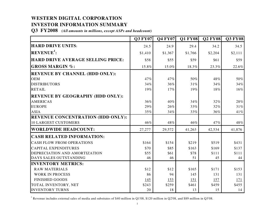 WESTERN DIGITAL CORPORATION INVESTOR INFORMATION SUMMARY Q3 FY2008 (All amounts in millions, except ASPs and headcount)   ...