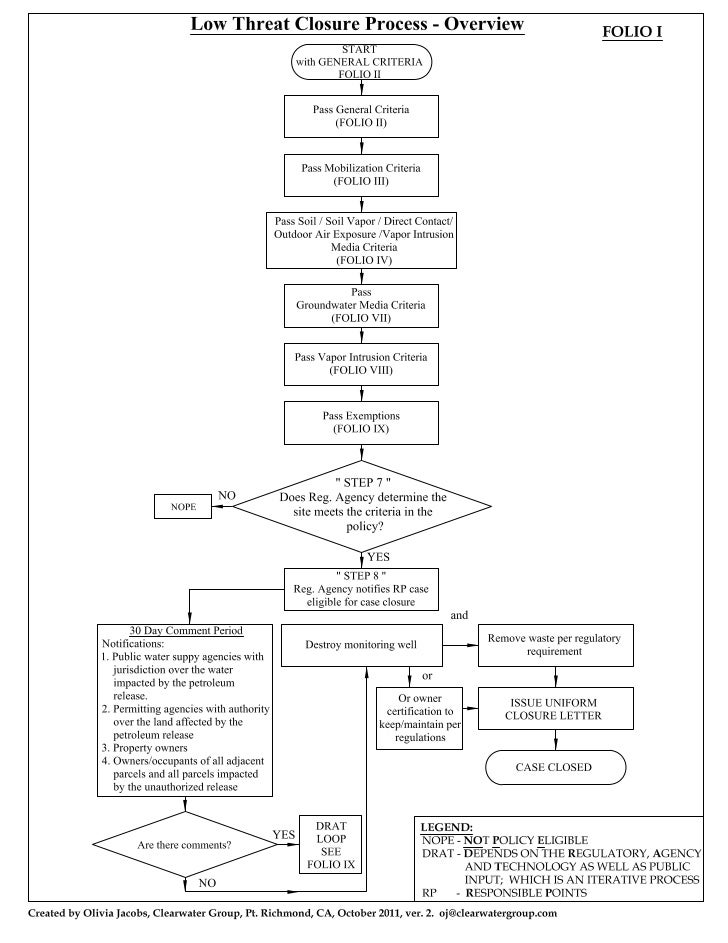 Low Threat Closure Process Folio