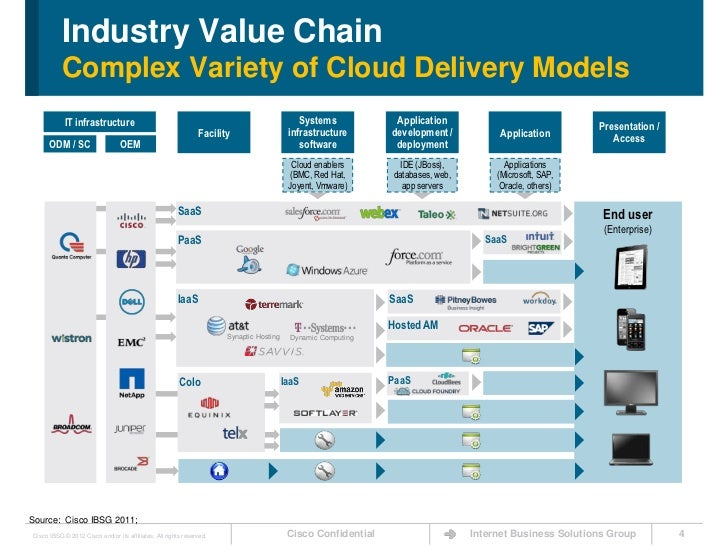 The Cloud Value Chain Exposed Takeaways For Network