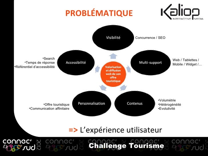 PROBLÉMATIQUE                                                      Concurrence / SEO                   •Search            ...