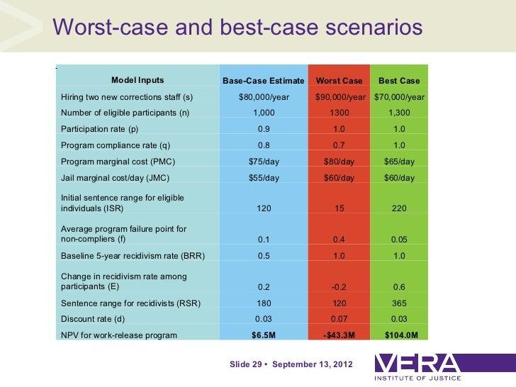 cost benefit analysis case studies