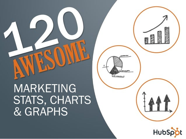 120 awesome marketing stats, charts, & graphs