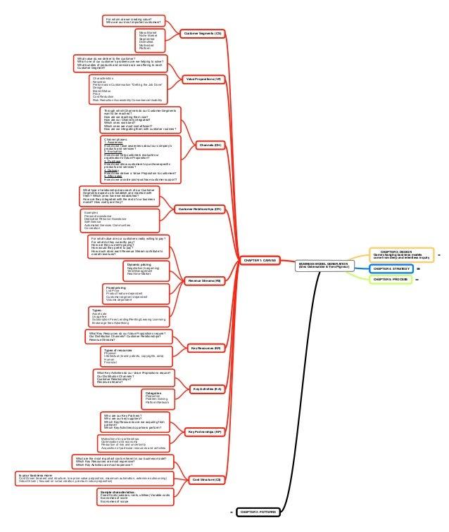 Business Model Generation mindmap
