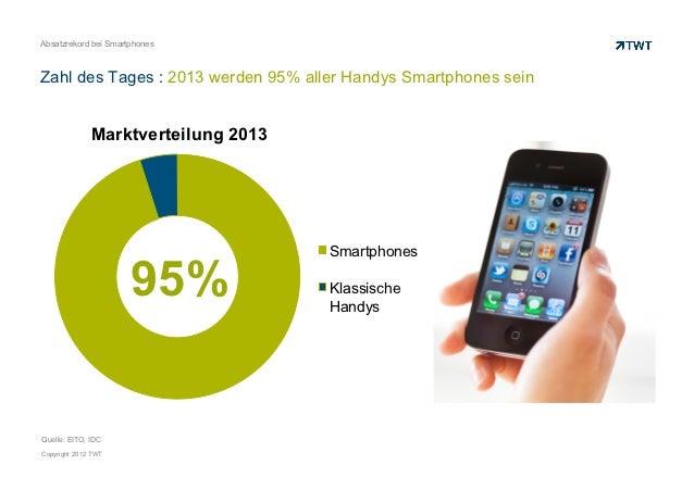 Absatzrekord bei SmartphonesZahl des Tages : 2013 werden 95% aller Handys Smartphones sein              Marktverteilung 20...