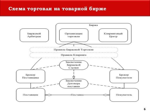 Схема торговли на товарной