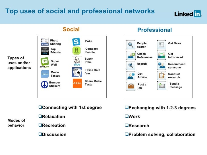 Top uses of social and professional networks Types of uses and/or applications People search Check References Get Introduc...