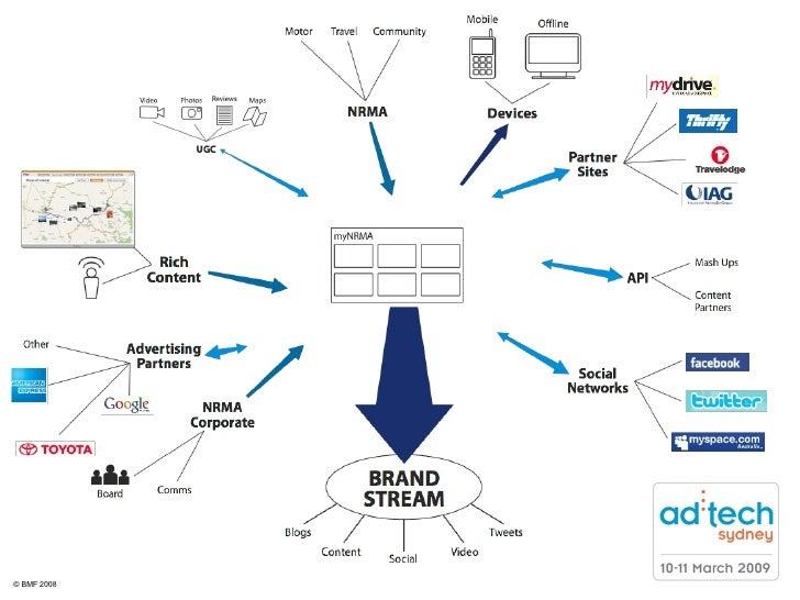 Brand stream