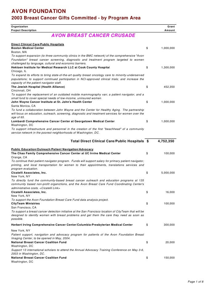 AVON FOUNDATION 2003 Breast Cancer Gifts Committed - by Program Area Organization                                         ...