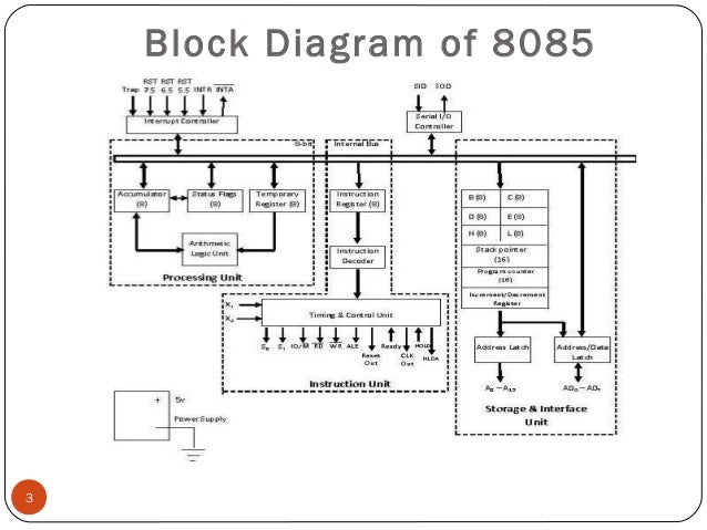 12973 block diagram of 8085