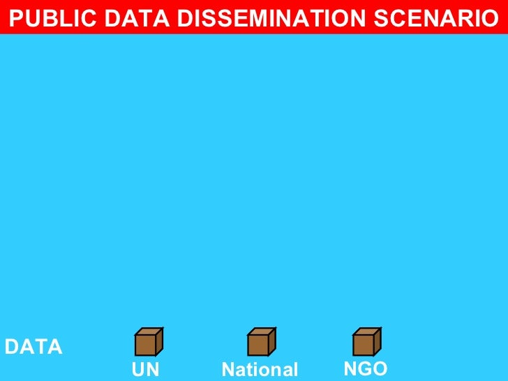 PUBLIC DATA DISSEMINATION SCENARIODATA        UN    National   NGO