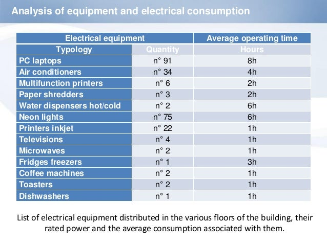 Electrical Office Equipment : Energy efficiency survey of the ganado advocates head office