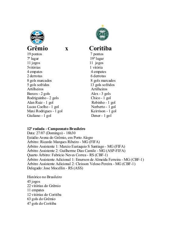Grêmio x Coritiba 19 pontos 7 pontos 7ª lugar 19ª lugar 11 jogos 11 jogos 5vitórias 1 vitória 4 empates 4 empates 2 derrot...