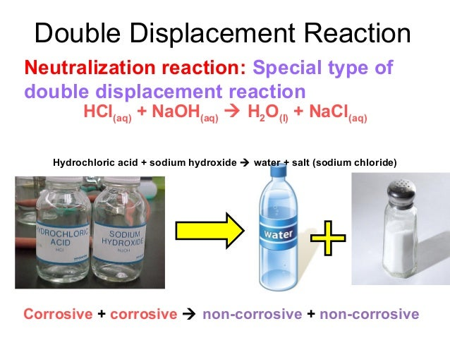 ... Reactions Double Displacement Reaction 12 types of chemical reactions