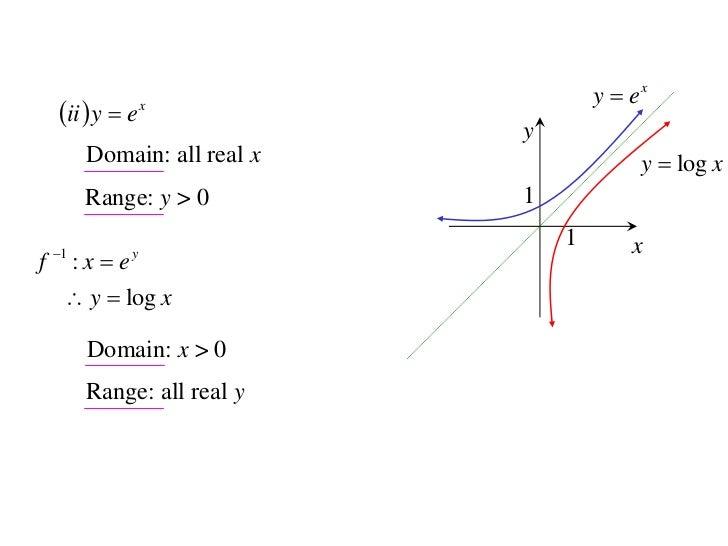 Domain Range images