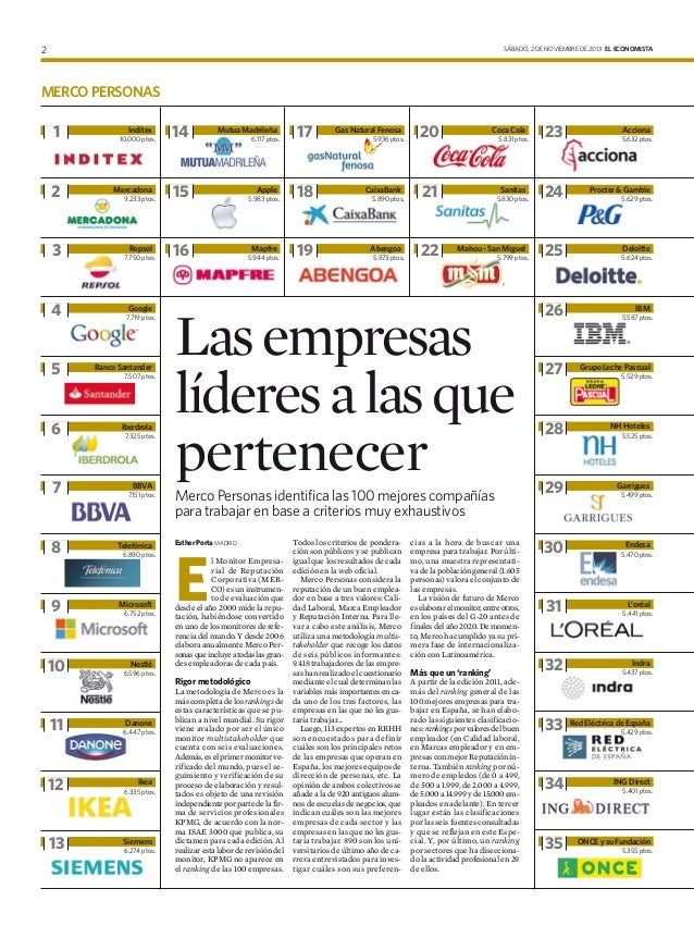 SÁBADO, 2 DE NOVIEMBRE DE 2013 EL ECONOMISTA  2  MERCO PERSONAS  1  2  Inditex 10.000 ptos.  Mercadona 9.233 ptos.  3  7.7...