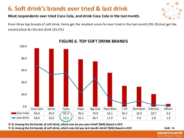 regression soft drink demand Use of quantile regression to investigate changes in the body mass index distribution of chinese adults aged 18–60  especially the way they eat, drink, and move.