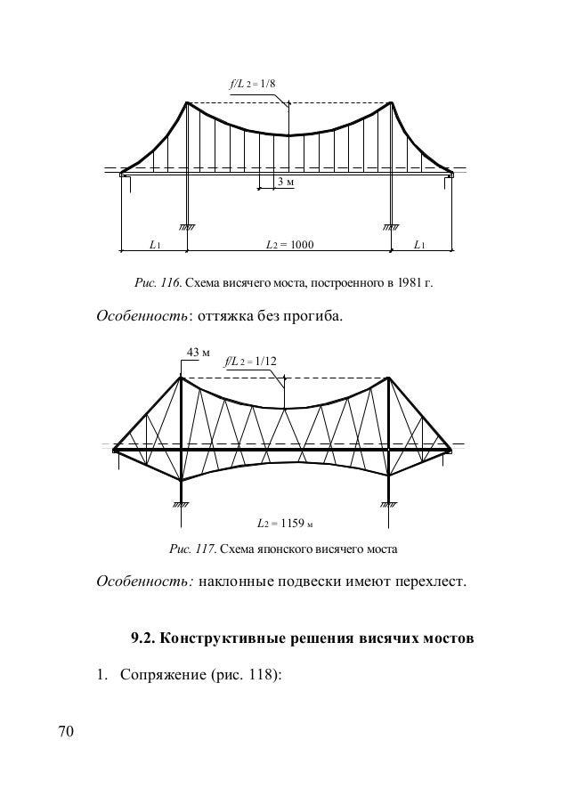 Схема висячего моста