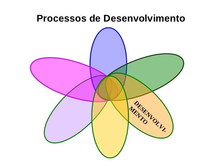 Processos de Desenvolvimento de Pessoas
