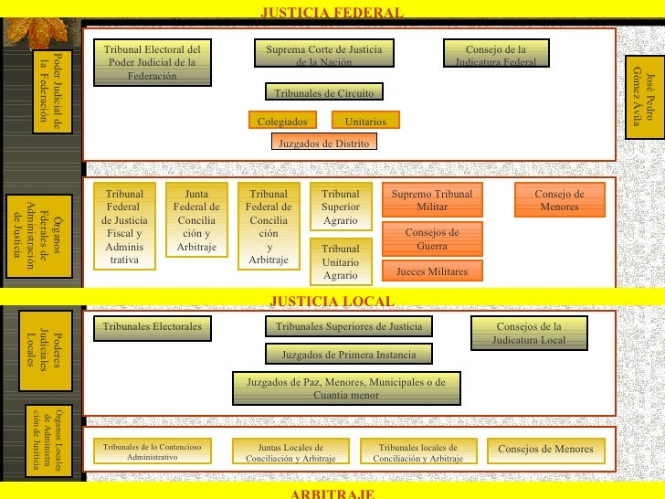 JUSTICIA FEDERAL        Poder Judicial de   Tribunal Electoral del                Suprema Corte de Justicia               ...