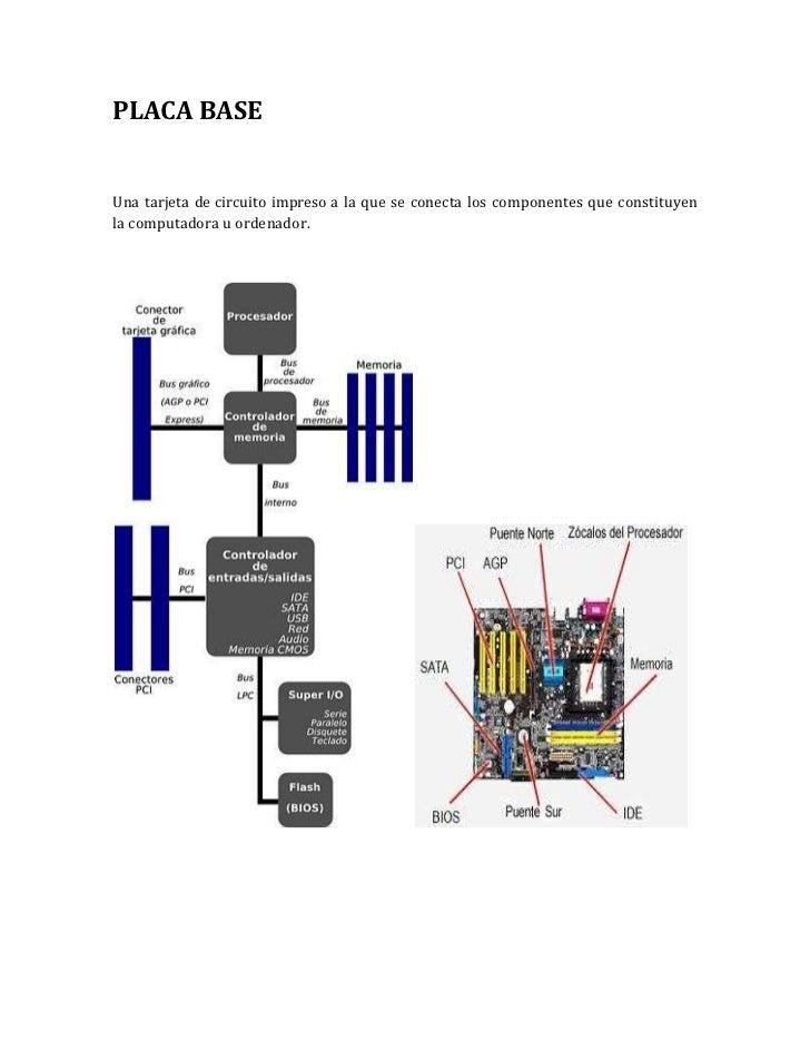 PLACA BASEUna tarjeta de circuito impreso a la que se conecta los componentes que constituyenla computadora u ordenador.