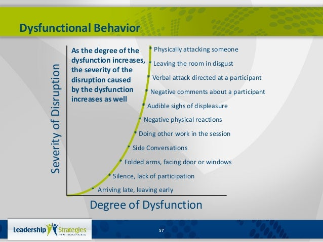 How Can dysfunctional Behavior be categorized?