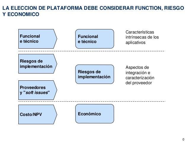 LA ELECCION DE PLATAFORMA DEBE CONSIDERAR FUNCTION, RIESGOY ECONOMICO                                         Característi...