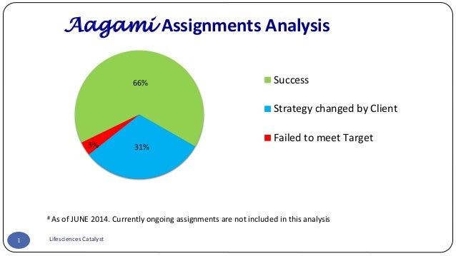 1  Aagami Assignments Analysis  # As of JUNE 2014. Currently ongoing assignments are not included in this analysis  Lifesc...