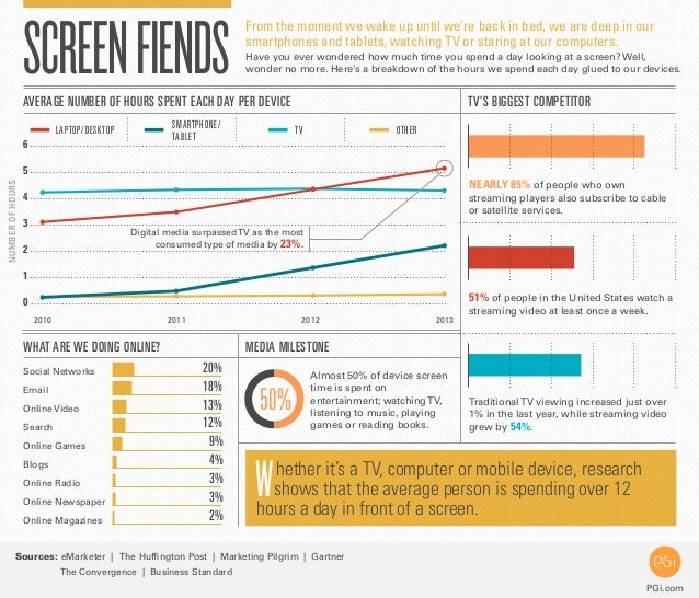 Screen Time Infographic: Are we addicted to technology?