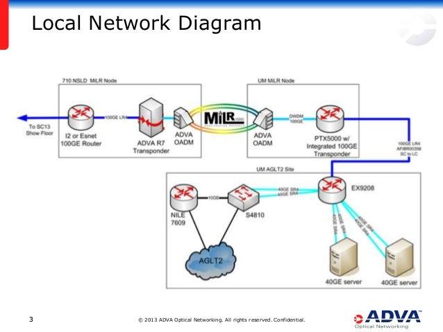the future of big data transport   adva optical networking  juniper n the future of big data transport   adva optical networking  juniper networks  amp  university of michigan sc  demo