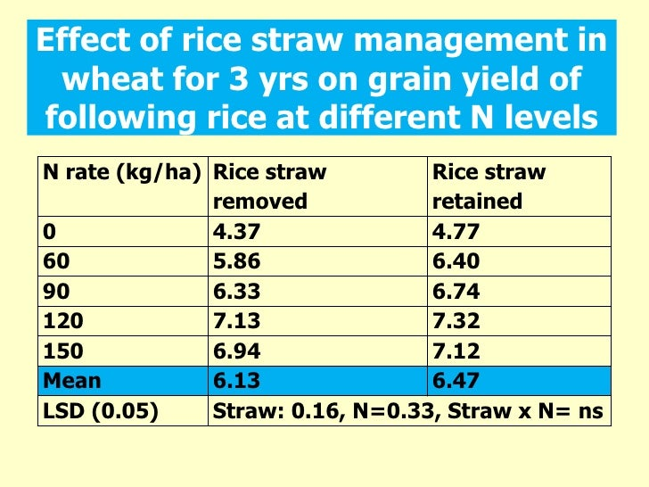 Rice Straw Uses Effect of Rice Straw