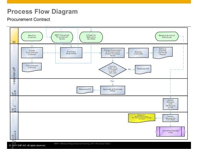 Sap Procurement Process Flow Diagram Process Flow Diagram