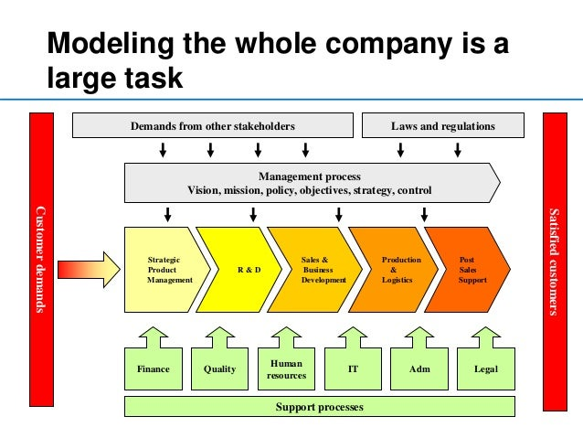 process mapping supporting the quality and Process optimization  process analysis using process modeling to evaluate the quality and  aid of these obtained process descriptions a process map can .