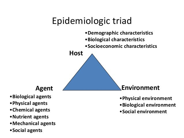 the epidemiology triangle and its fundamentals in Work, and the role of epidemiology as the fundamental public health science this is a book for you to buy, to read, to study, and to enjoy john m last emeritus professor of epidemiology,  the concepts of epidemiology are discussed in detail, and in an integrated way.