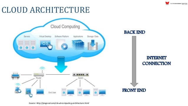 What Is Cloud Computing Architecture Re Re