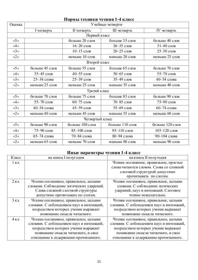 Нормы техники чтения 1-4 класс