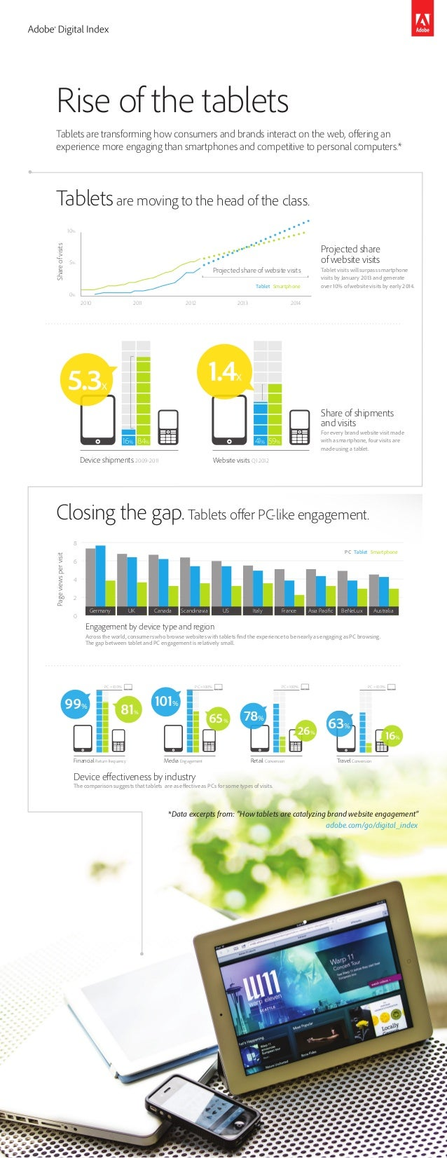 Rise of the tablets Tablets are transforming how consumers and brands interact on the web, offering an experience more eng...