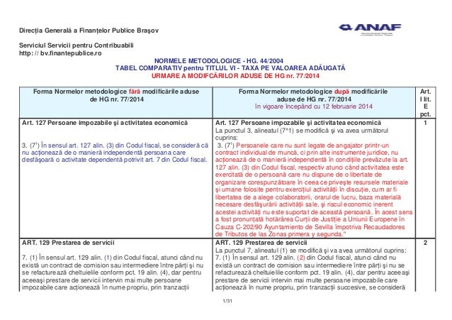 HG. 77/2014: tabel comparativ TVA (norme Codul Fiscal)