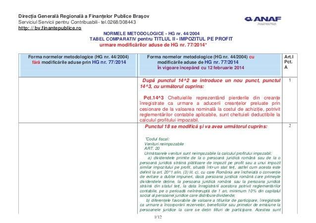 HG nr.77/2014: tabel comparativ impozitul pe profit