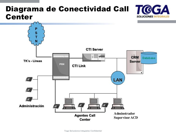 Soluciones Contact Center Al Alcance De Las Pymes  U2013 La