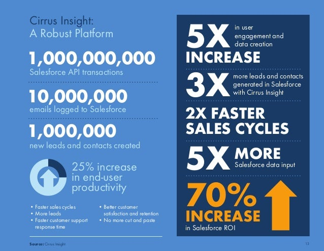 Cirrus Insight:  A Robust Platform  1,000,000,000  Salesforce API transactions  10,000,000  emails logged to Salesforce  1...