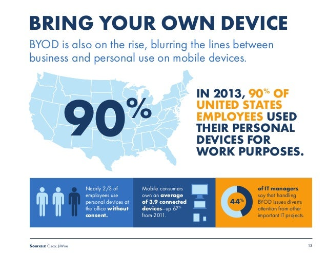 13  BRING YOUR OWN DEVICE  BYOD is also on the rise, blurring the lines between  business and personal use on mobile devic...