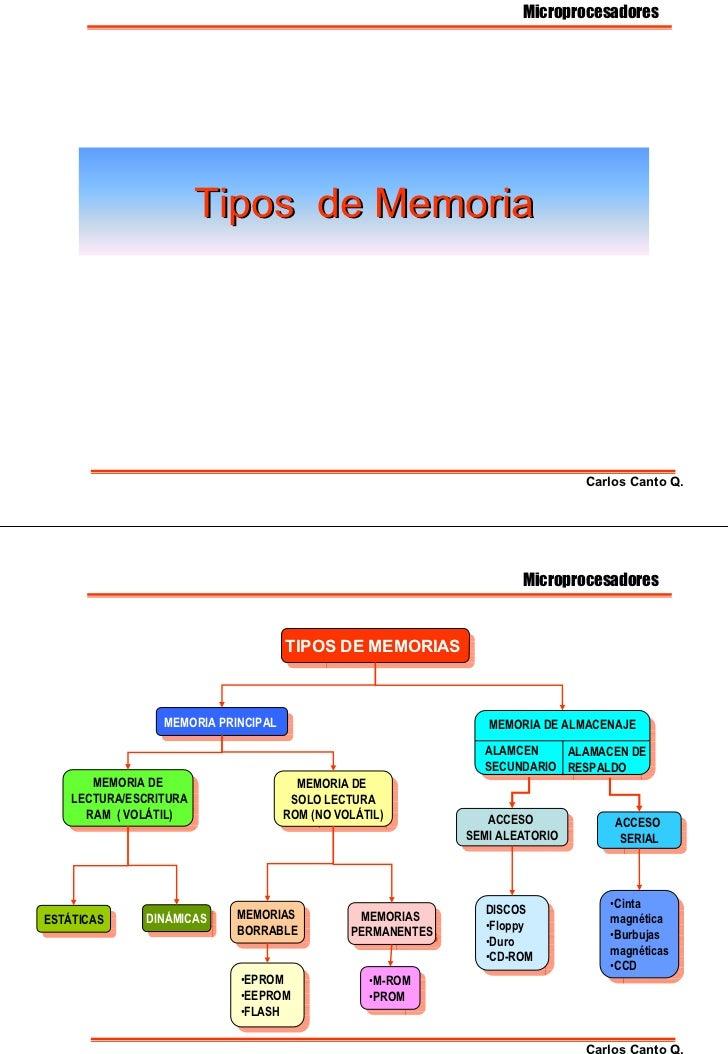 Microprocesadores                         Tipos de Memoria                                                                ...