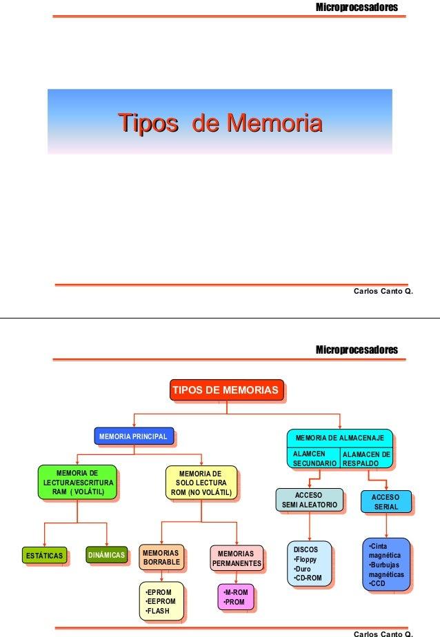 Tipos de MemoriaTipos de Memoria Microprocesadores Carlos Canto Q. TIPOS DE MEMORIASTIPOS DE MEMORIAS MEMORIA PRINCIPALMEM...