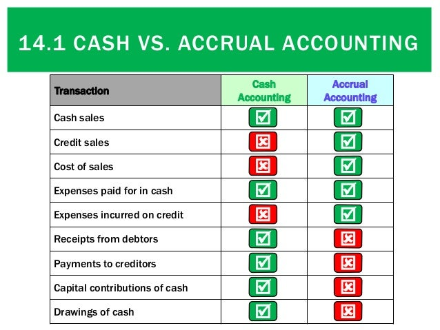 accrual accounting versus cash accounting Before you can start recording business transactions, you must decide whether to use cash-basis or accrual accounting the crucial difference between these two accounting processes is in how you record your cash transactions with cash-basis accounting, you record all transactions in the books when .