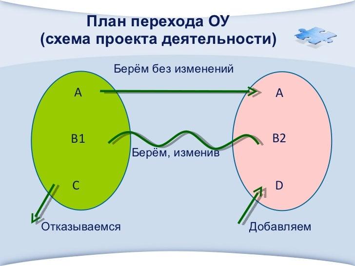 План перехода ОУ (схема