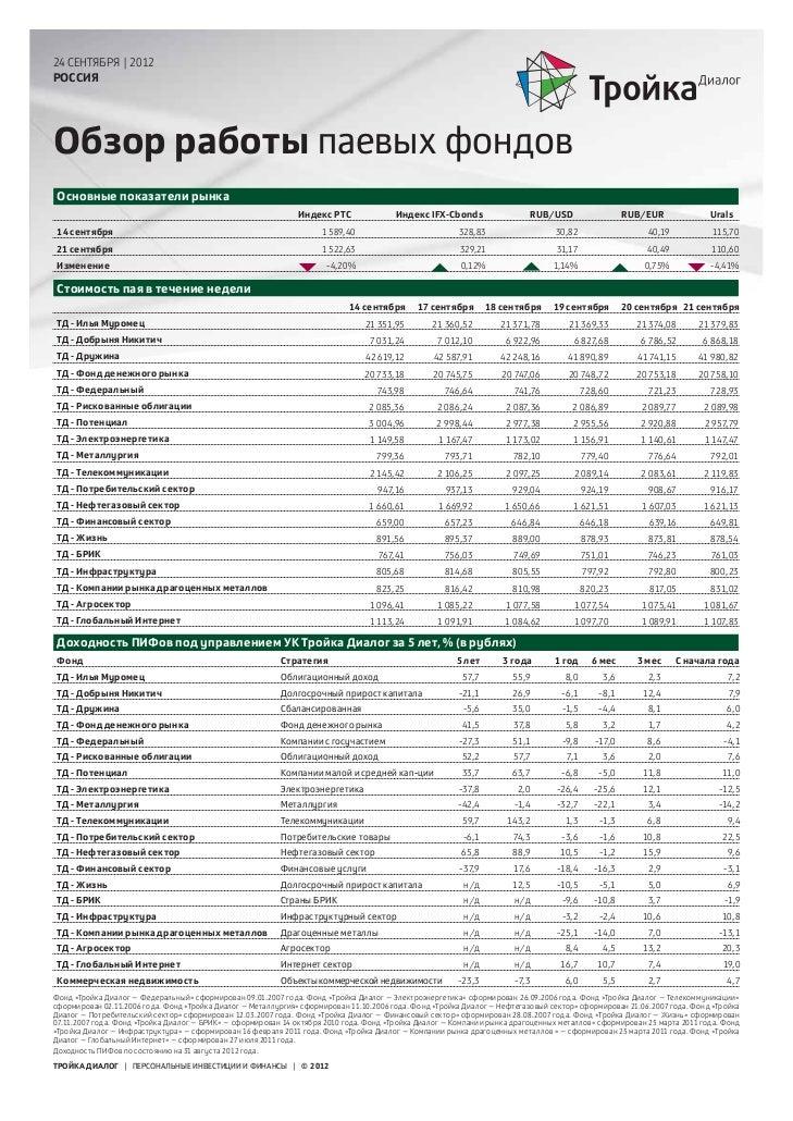 24 СЕНТЯБРЯ | 2012РОССИЯОбзор работы паевых фондов Основные показатели рынка                                              ...