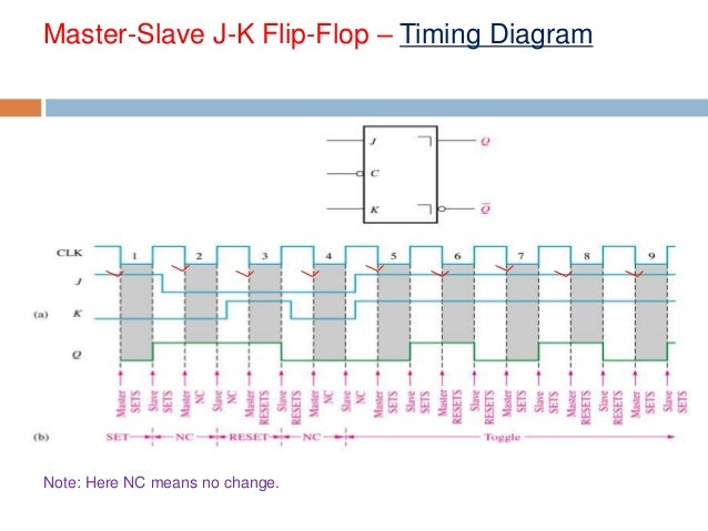 master slave flip flop Master/slave flip flops a master/slave flip flop (d type) gated d latch(master) gated d latch (slave) d q flip flops with additional control inputs.